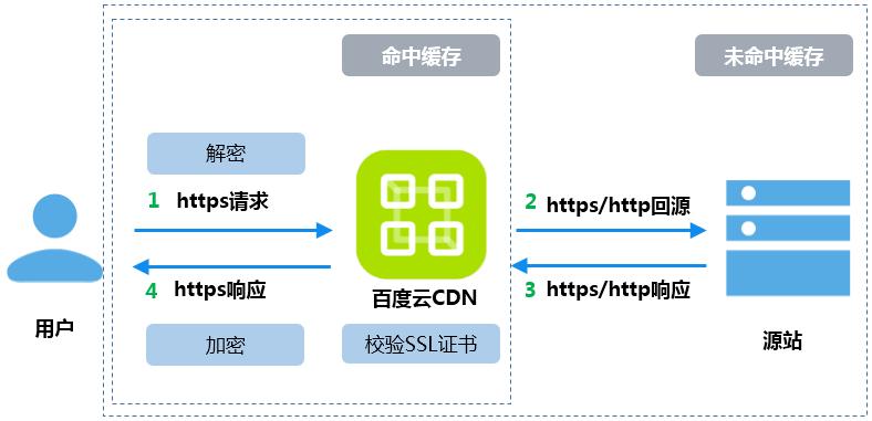 CDN启用HTTPS
